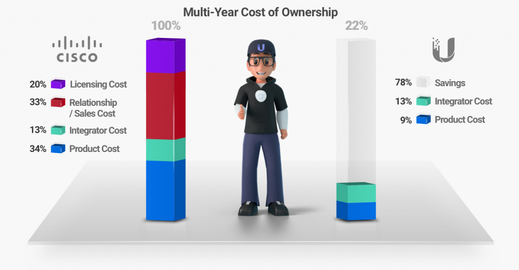 Graphic illustrating value of Ubiquiti WiFi versus Cisco