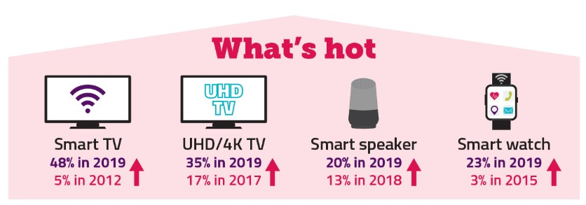 Ofcom stats show UK home smart device ownership increasing